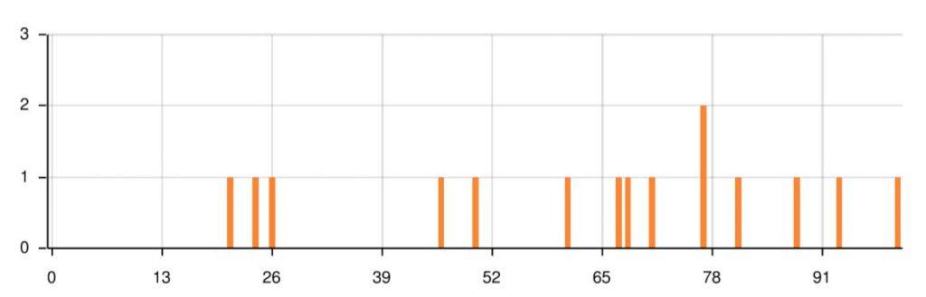 Auswertung der Umfrage (https://www.umfrageonline.com/), Darstellung: Säulendiagramm