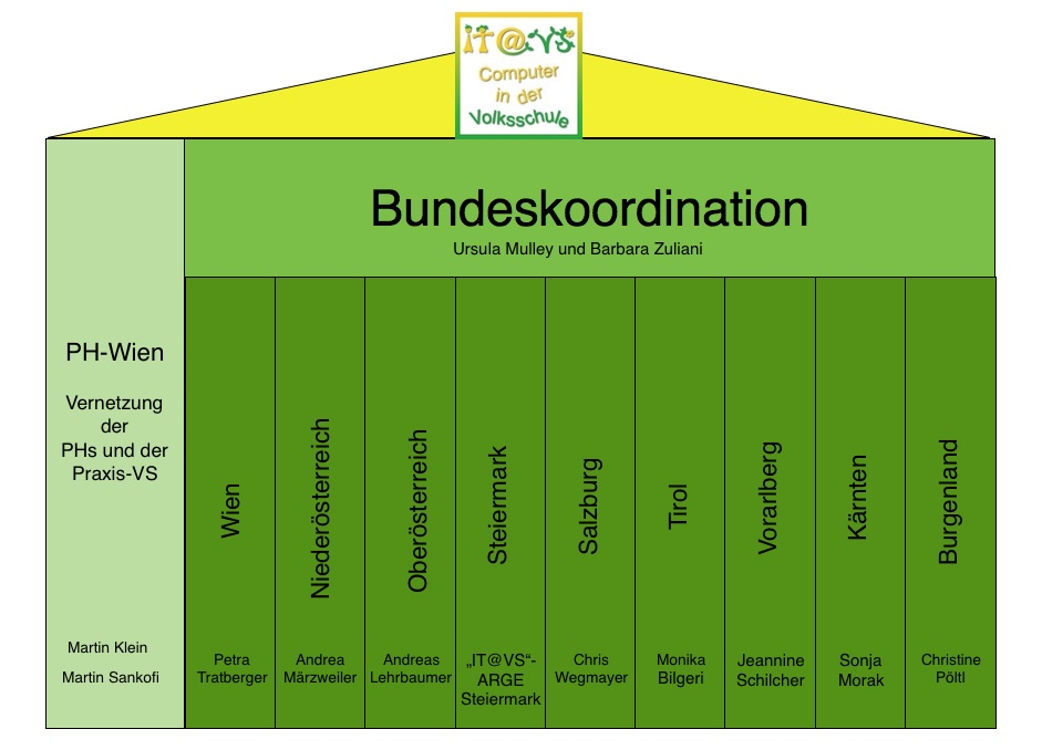 ITVS Struktur