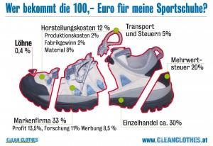sportschuhpreisverteilung