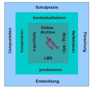 campusPLUS_modell_G.Scheidl 2008